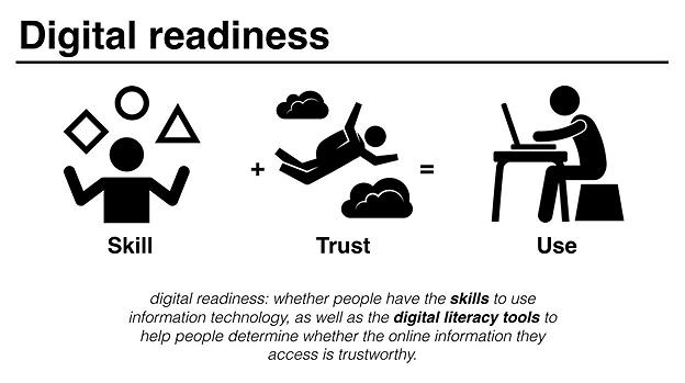 Presentation Slide for Digital Divide