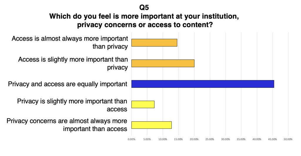 Access vs. privacy table